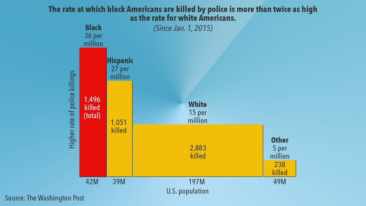 US Police Killings by Race