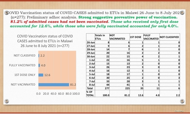 Image of the preliminary findings of the survey by Malawi Ministry of Health