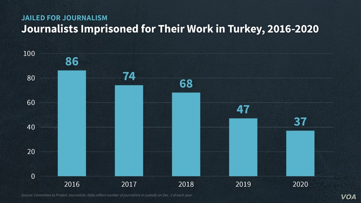 Graphic: Media jailings in Turkey since 2016