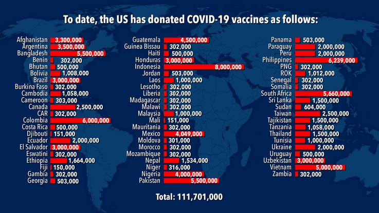 Chart of COVID-19 vaccines donated by the U.S.