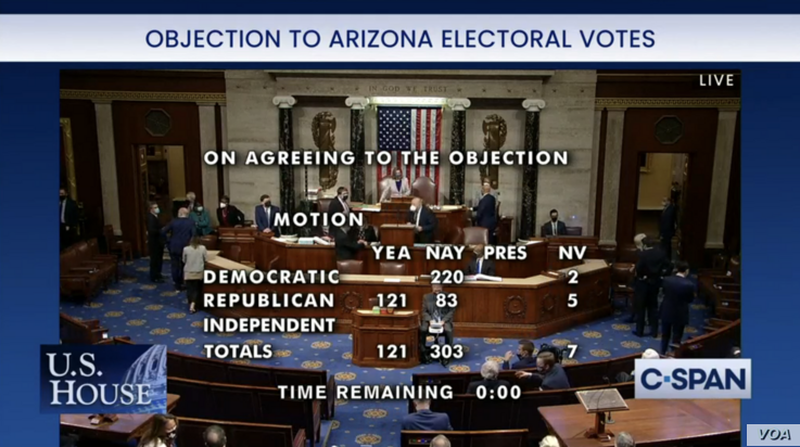 The house voted against objection of AZ election