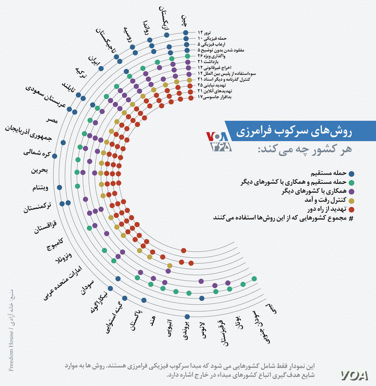 Freedom House report - infographic